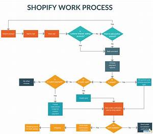 Shopify Work Process