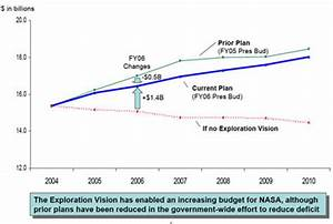 NASA FY 2006 Budget Request Increase 2.4% over FY 2005 ...