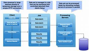 How Bulk Api Works  U2013 Blog 1  Insert  Upsert