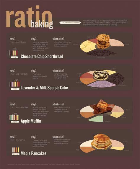 proportion cuisine 8 great baking infographics sponge cake shortbread and