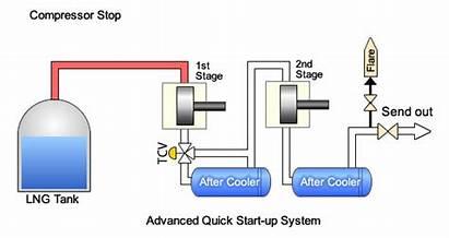 Compressor Reciprocating System Ihi Lng Process Gas