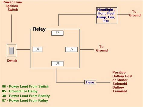 pin horn relay wiring google search willys jeep