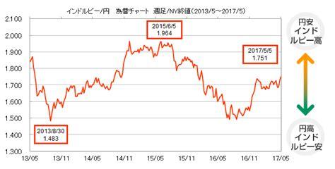 円貨 決済