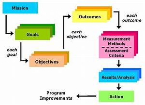 A Guide To Writing Clear Corporate Learning Outcomes