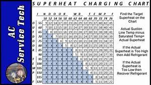 Superheat Charging Chart
