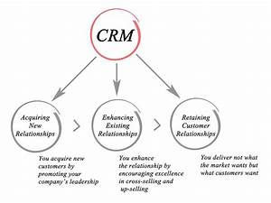 What Does Crm Software Do And Why Should Your Sales Team Be Using It
