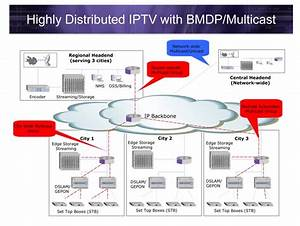 Transforming Your Network For Iptv