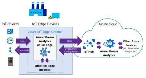 Azure Stream Analytics now available on IoT Edge