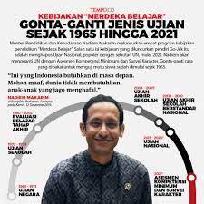 Kumpulan link download soal dan pembahasan akm 2021 bahasa indonesia bahasa inggris matematika kimia fisika biologi sosiologi ekonomi geografi pai link download soal asesmen kompetensi minimum pengganti un 2021 dihapus, soal akm tahun 2021 tingkat sma pdf doc Contoh Soal Akm Numerasi Sma - Guru Paud