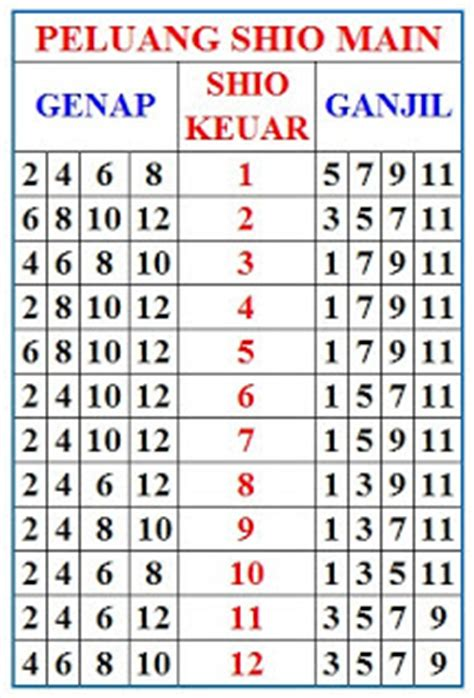 prediksi togel gambar tabel peluang shio main harian