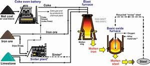 Coal To Make Coke And Steel  Kentucky Geological Survey