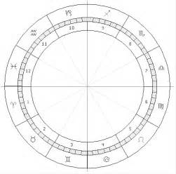 Blank Astrology Chart Zodiac