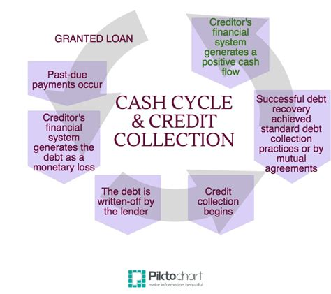 Credit Collection Ecollect