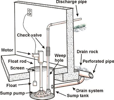 My basement sump pump failed! what do I do