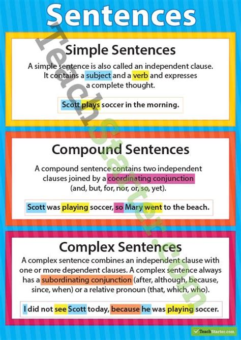 simple compound  complex sentences poster complex
