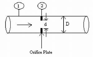 Diagram Of Flow Through Orifice Meter
