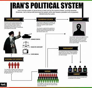 Infographic  Guide  Iran U0026 39 S Political System