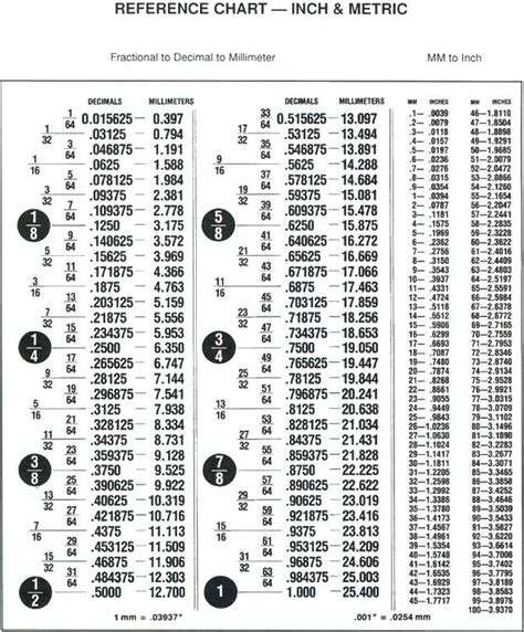 fraction conversion chart sfa view topic fraction  decimal conversion chart