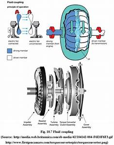 Td U0026t  Lesson 10  Tractor Clutches And Brakes