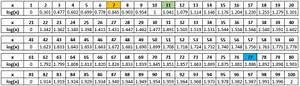 Logarithmus Berechnen : breitling navitimer ab012012 oder eine kurze geschichte der rechenskala uhrforum ~ Themetempest.com Abrechnung