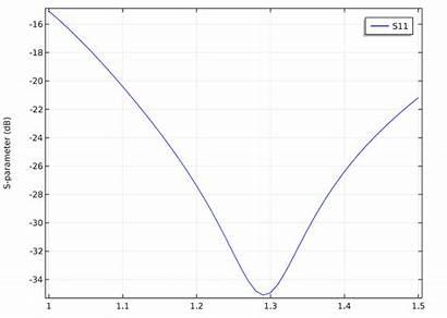 Relative Permittivity Parabolic Parameter Circulator Ferrite Stocks