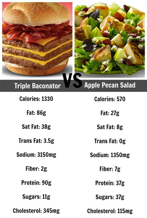 Eat This Not That: Fast Food Edition | Food, Workout food, Eat