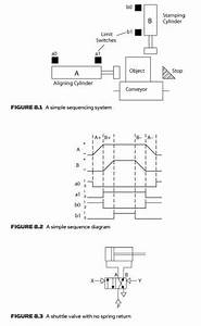 Sequencing Applications Pneumatic Limit Switches