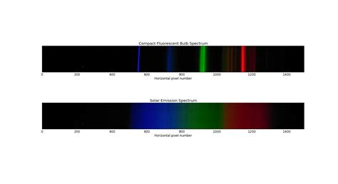fluorescent l color chart fluorescent lighting fluorescent light spectrum color