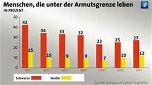 Vergleich armut deutschland usa
