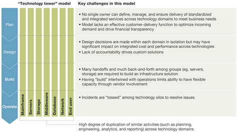 business plan structure mckinsey quarterly