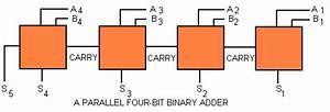 74ls283 4 Bit Binary Adder       Ece Msstate Edu