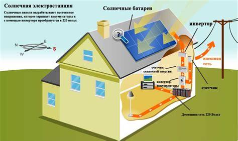 Реферат Энергия Солнца как альтернативный источник тепловой и электрической энергии . Социальная сеть работников образования