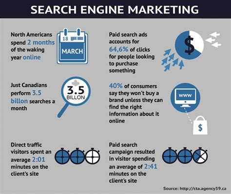 Search Engine Marketing by Search Engine Marketing Signs That You Re Doing Well