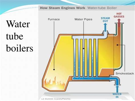 Water And Fire Tube Boilers