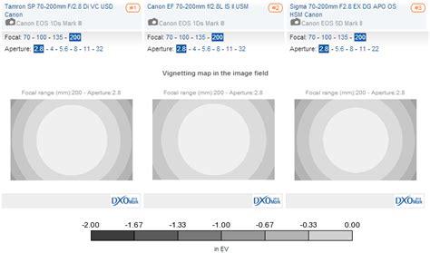 tamron lens sp af 70 200mm di f2 8 tamron sp 70 200mm f2 8 di vc usd canon review excellent