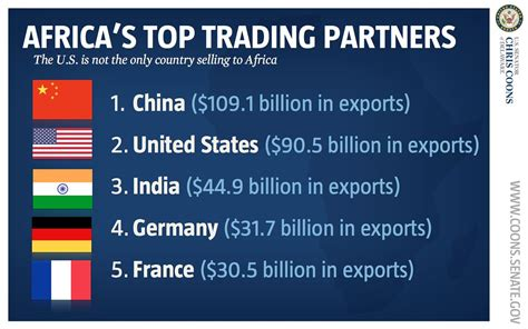 top trading africa s top trading partners senator coons chaired a