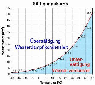wasserphysik