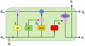 Lstm And Its Equations  U2013 Divyanshu Thakur  U2013 Medium