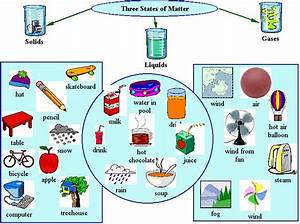 Examples of States of Matter - States of Matter