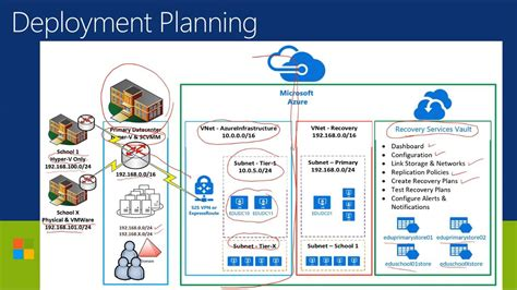 azure site recovery series 2 deployment plan youtube
