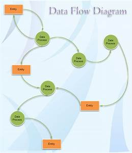 Data Flow Diagram Examples