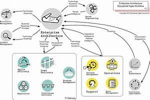 Enterprise Architecture  U2013 Disciplined Agile  Da
