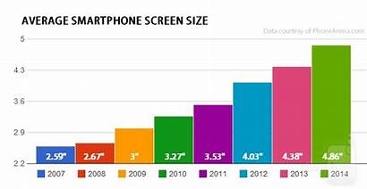 Smartphone Mobile Display Evolution Smartphones Iphone 2007
