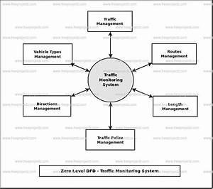Traffic Monitoring System Dataflow Diagram  Dfd  Freeprojectz