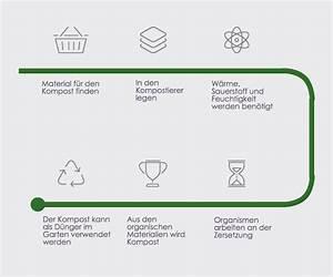 Immobilienkaufvertrag Worauf Achten : einen komposter ausw hlen worauf ist zu achten ~ Lizthompson.info Haus und Dekorationen