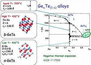 Phase Diagram Of The Alloy Ge X Te 1  U2212 X And