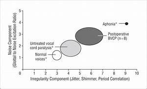 Voice Hoarseness Diagram