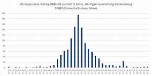 Spread Berechnen : renditeprognosen im niedrigzinsumfeld portfolio ~ Themetempest.com Abrechnung