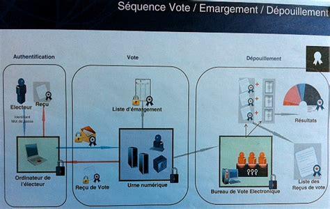 composition bureau de vote le vote par un avenir radieux du bout du