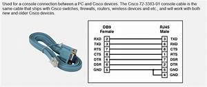 Pinout Cable Console Cisco